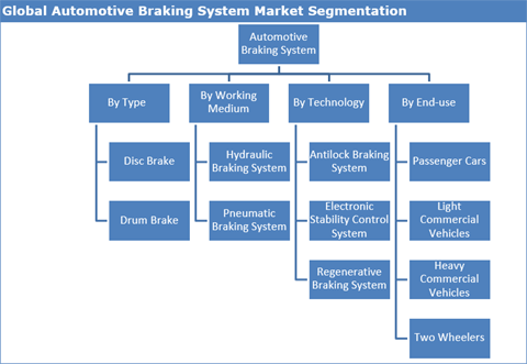 Automotive Braking System Market