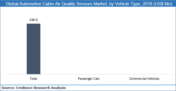 Automotive Cabin Air Quality Sensors Market