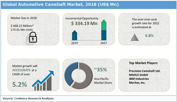 Automotive Camshaft Market