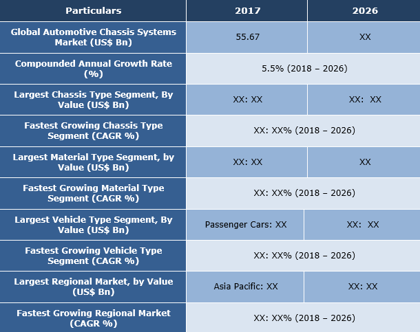 Automotive Chassis Systems Market