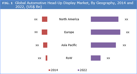 automotive hud market in china Automotive heads-up display market in china was valued at usd 190 million in  2014 and is expected to reach 28690 million in 2020, growing at a cagr of.