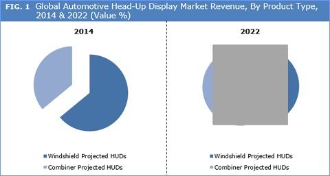 Automotive Head-Up Display (HUD) Market