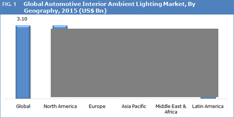 Automotive Interior Ambient Lighting Market
