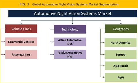 Automotive Night Vision Systems Market