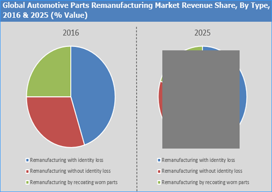 Automotive Parts Remanufacturing Market