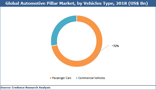 Automotive Pillar Market