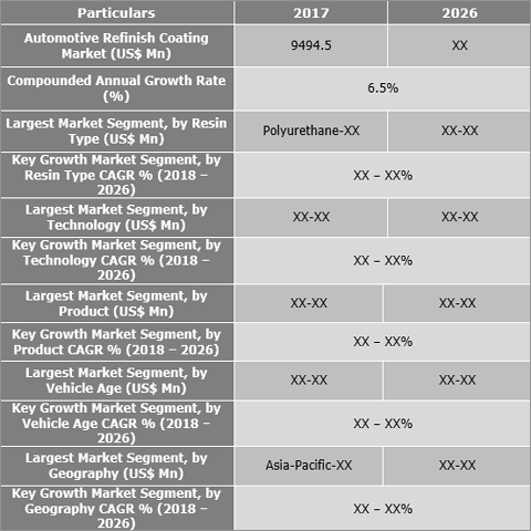 Automotive Refinish Coatings Market
