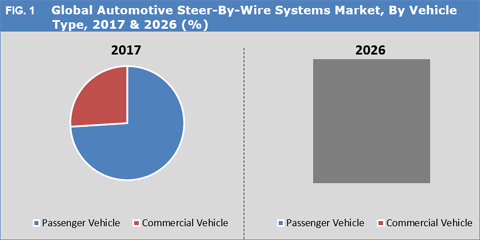 Automotive Steer-By-Wire Systems Market