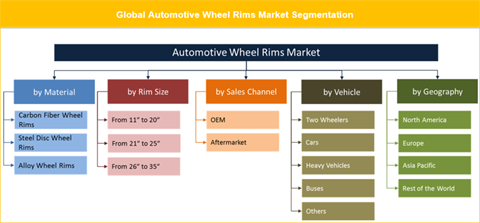Automotive Wheel Rims Market