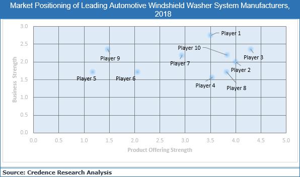 Automotive Windshield Washer System Market