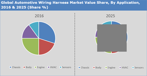 Automotive Wiring Harness Market, Size, Share And Forecast ... on