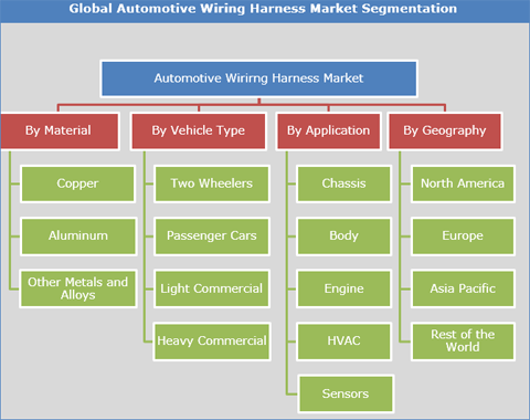 automotive wiring harness market  size  share and forecast
