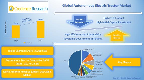 Autonomous Electric Tractor Market