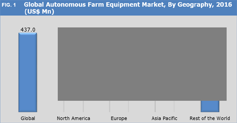 Autonomous Farm Equipment Market