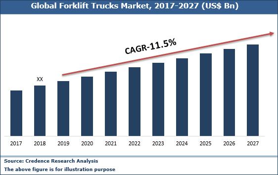 Autonomous Forklift Trucks Market