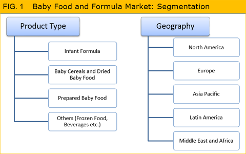 Baby Food and Formula Market