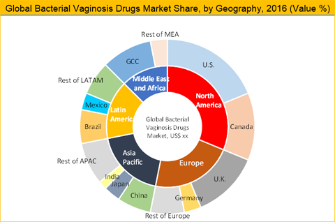 Bacterial Vaginosis Drugs Market Size, Share And Forecast To 2025  Bacterial Vagin...