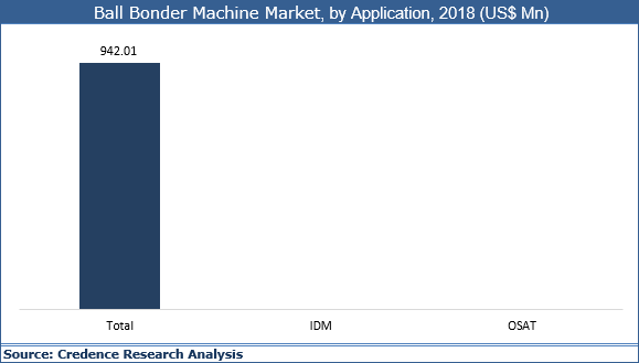 Ball Bonder Machine Market