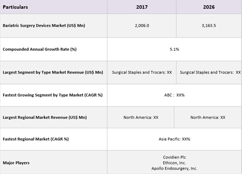 Bariatric Surgery Devices Market Size, Share And Forecast To 2026
