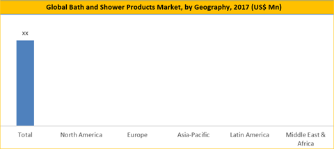 Bath and Shower Products Market