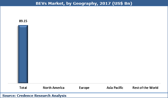 Battery Electric Vehicles (BEVs) Market