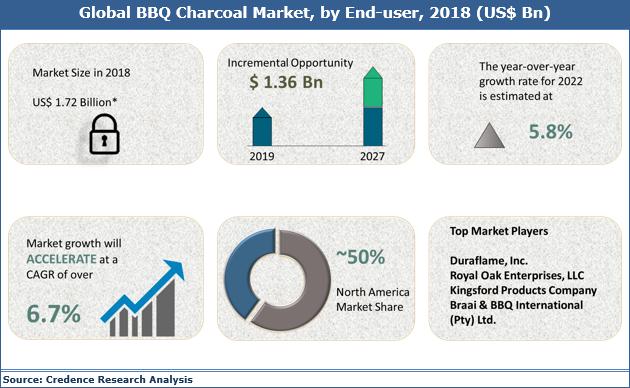 BBQ Charcoal Market