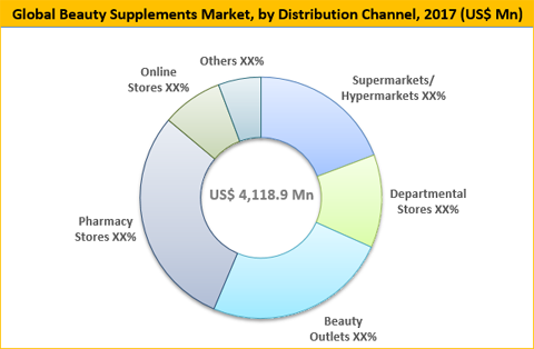 Beauty Supplements Market