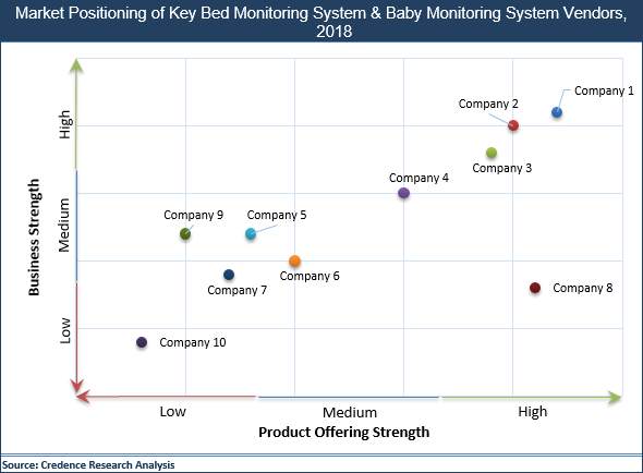 Bed Monitoring System And Baby Monitoring System Market