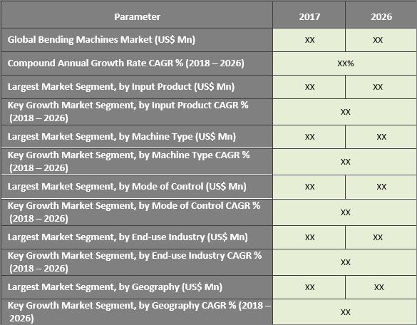 Bending Machines Market