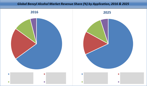 Benzyl Alcohol Market