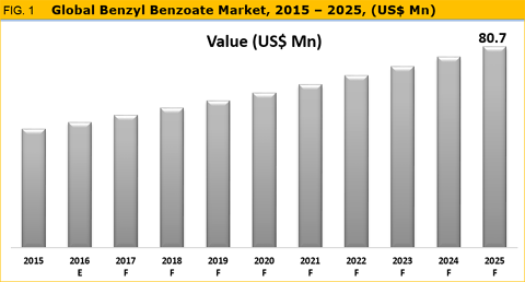 Benzyl Benzoate Market