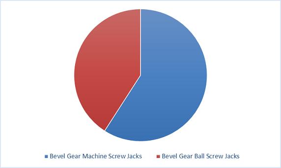 Bevel Gear Jack market