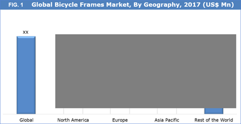 Bicycle Frames Market