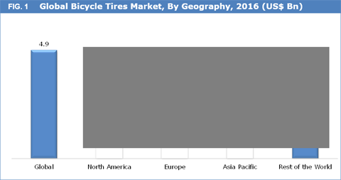 Bicycle Tires Market