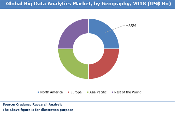 Big Data Analytics Market