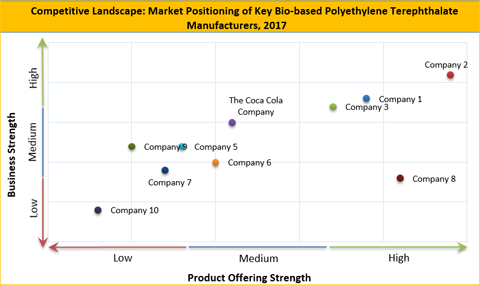 Bio-based Polyethylene Terephthalate Market
