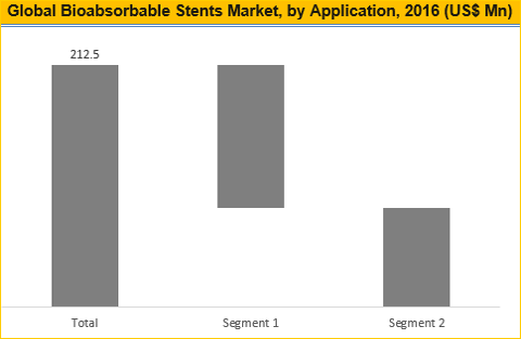 Bioabsorbable Stents Market