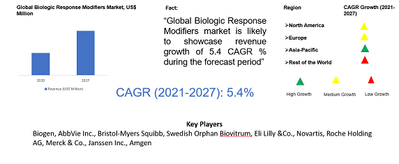 Biologic Response Modifiers Market