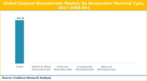 Implant Biomaterials Market