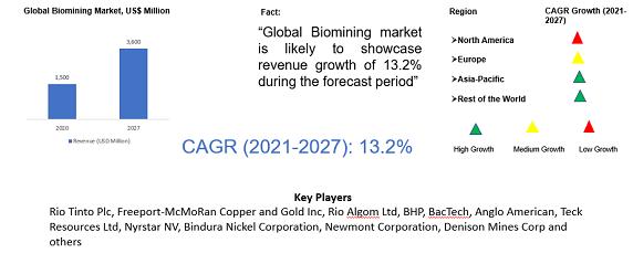 Biomining Market