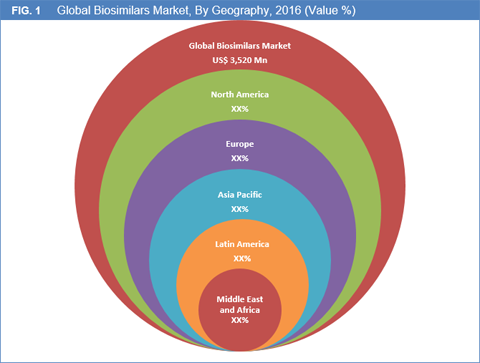 Biosimilars Treatment Market