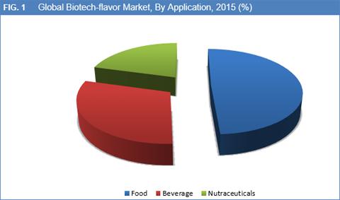 Biotech-Flavors Market