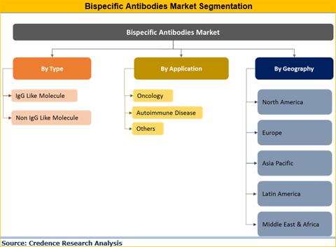 Bispecific Antibodies Market