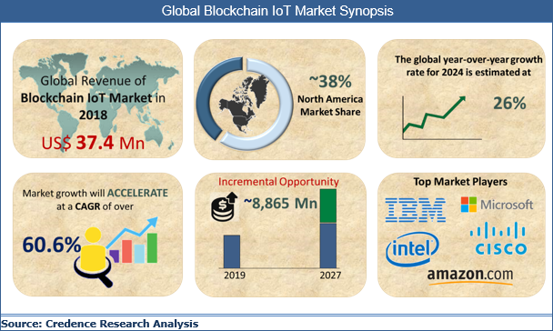 Trending 2020: Internet of Things Analytics Market Booming Worldwide