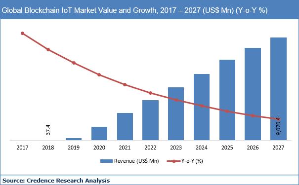 Blockchain IoT Market