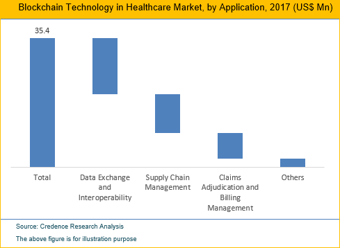 Blockchain Technology in Healthcare Market, Size And Trend