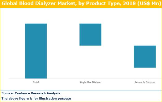 Blood Dialyzer Market