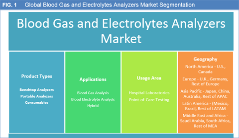 Blood Gas And Electrolytes Analyzers Market