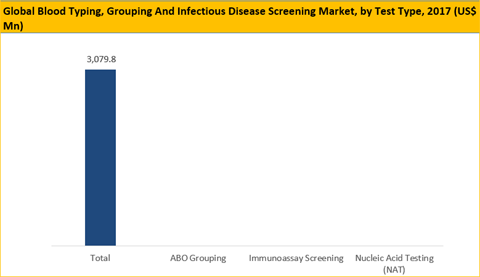 Blood Typing Grouping and Infectious Disease Screening Market