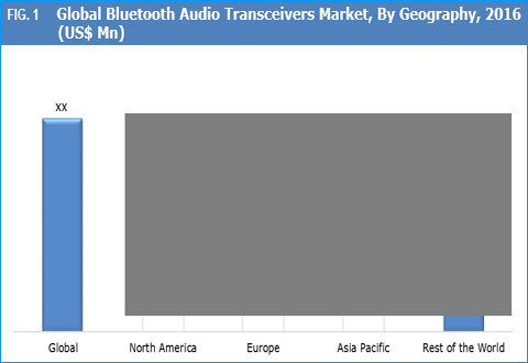 Bluetooth Audio Transceivers Market